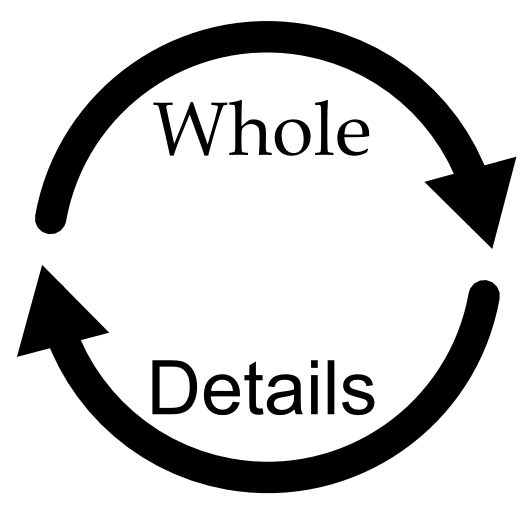 Arrows pointing from whole to details and forming a circle