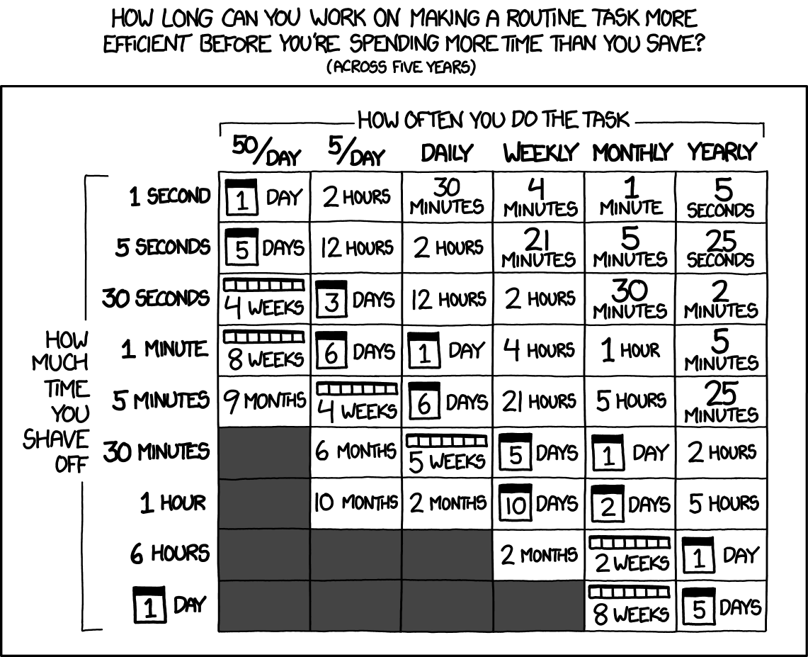 A table documenting how long you can work on making a routine task more efficient before you're spending more time than you save.