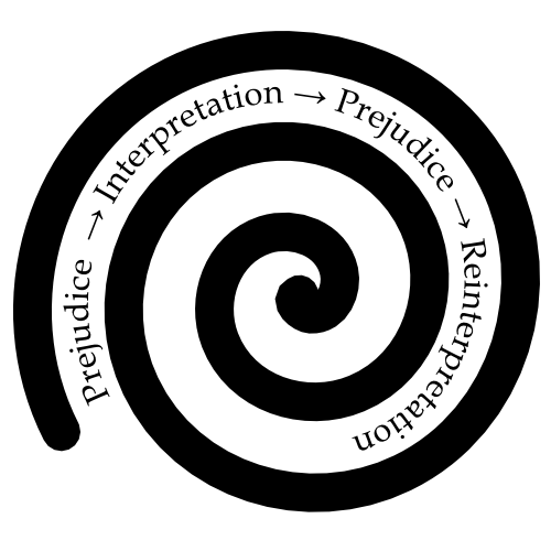 A spiral going from prejudice to interpretation and again to prejudice